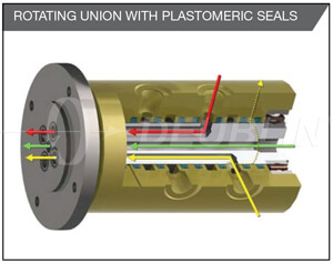 Rotating union with plastomeric seals